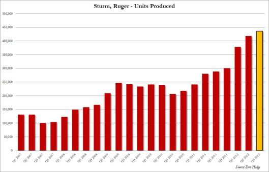 Sturm Produced