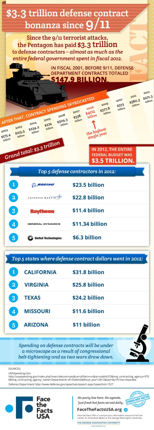 FTFin-defense-contracting