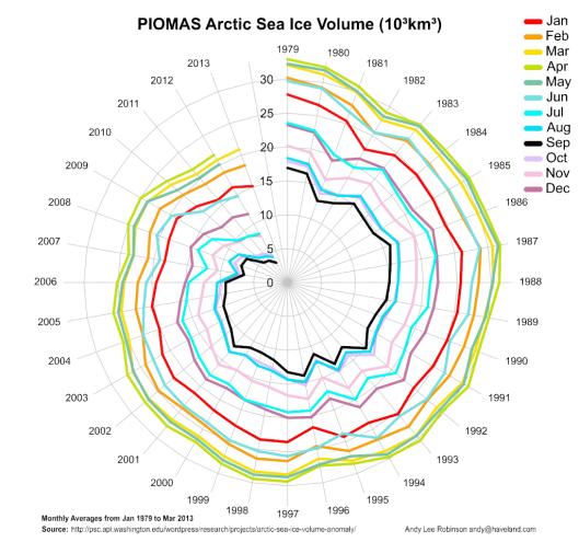 arctic-death-spiral-1979-201303