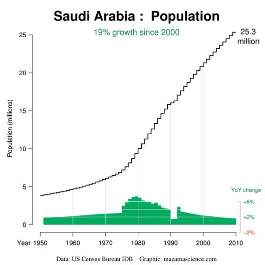 IDB_SA_Population_600