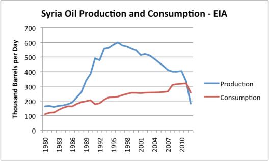syria-oil-production-and-consumption-eia