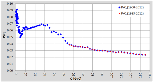 excel how to make the logarithmic trendline start from 0