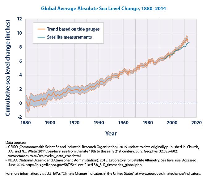 sea-level-download1-2015