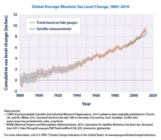 sea-level-download1-2015